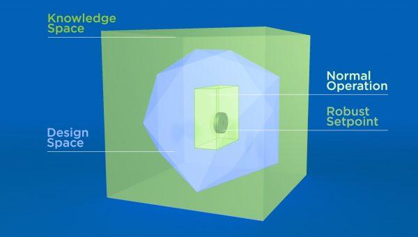 3D Design Space graphics